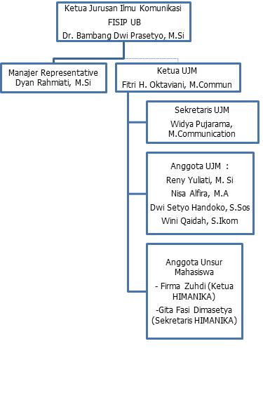 Struktur UJM 2013-2014