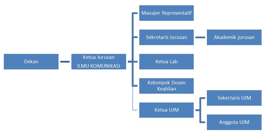 Struktur